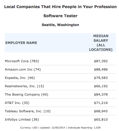 Other Companies Hiring