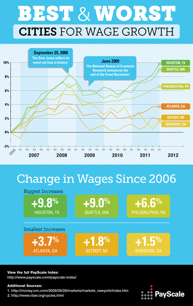 Best & Worst Cities for Wage Growth