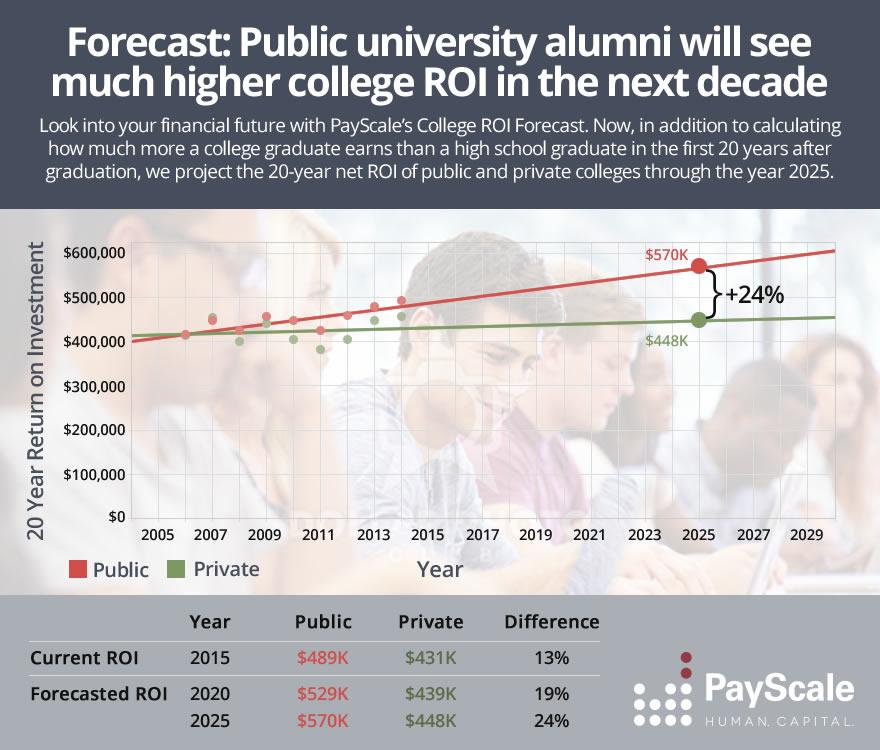 College ROI Forecast